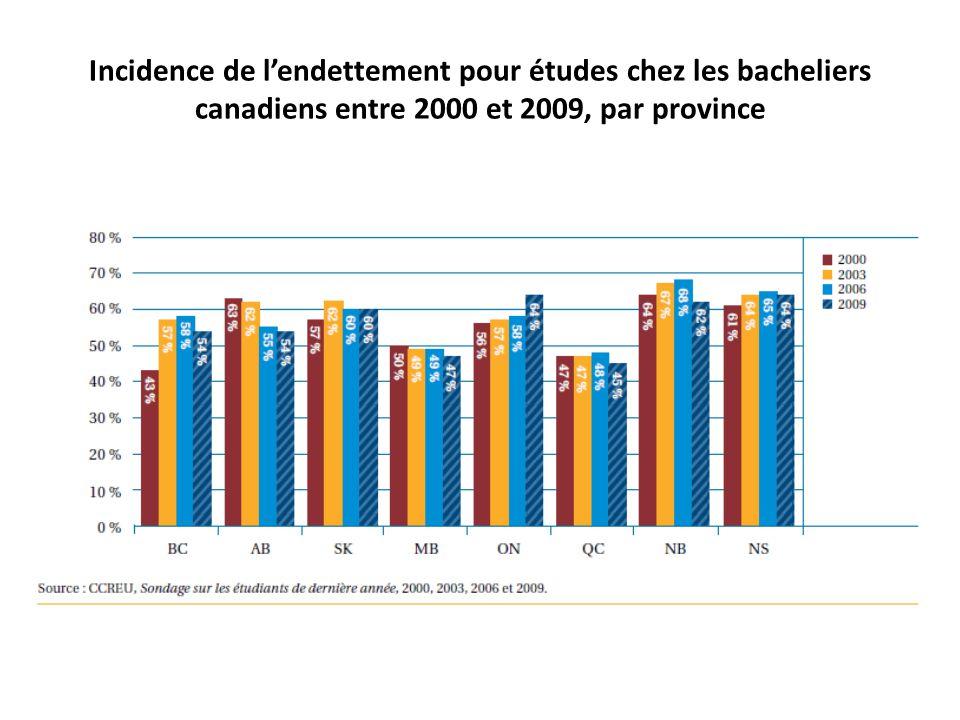 Incidence de lendettement pour études chez les bacheliers canadiens entre 2000 et 2009, par province