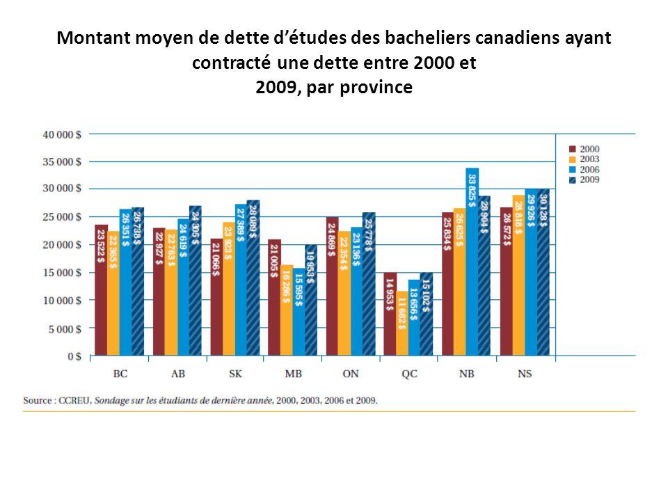 Montant moyen de dette détudes des bacheliers canadiens ayant contracté une dette entre 2000 et 2009, par province