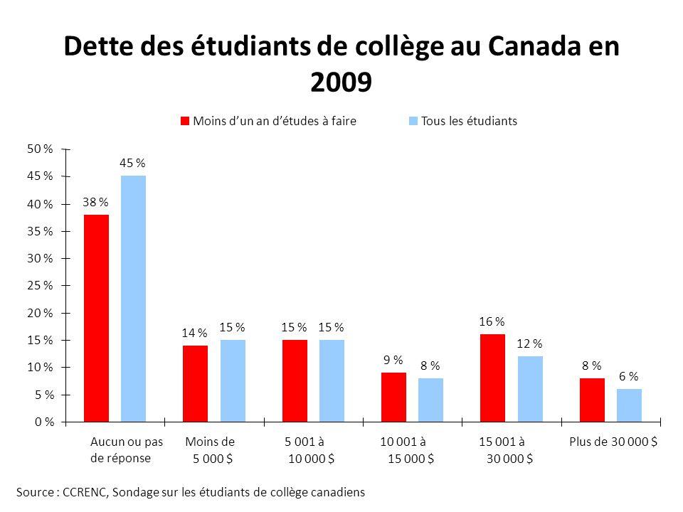 Dette des étudiants de collège au Canada en 2009 Source : CCRENC, Sondage sur les étudiants de collège canadiens 38 % 14 % 15 % 9 % 16 % 8 % 45 % 15 % 8 % 12 % 6 % 0 % 5 % 10 % 15 % 20 % 25 % 30 % 35 % 40 % 45 % 50 % Aucun ou pas de réponse Moins de 5 000 $ 5 001 à 10 000 $ 10 001 à 15 000 $ 15 001 à 30 000 $ Plus de 30 000 $ Moins dun an détudes à faireTous les étudiants