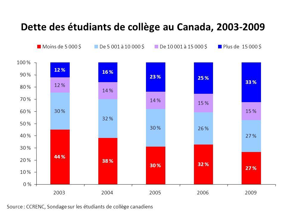 Dette des étudiants de collège au Canada, 2003-2009 Source : CCRENC, Sondage sur les étudiants de collège canadiens 38 % 30 % 32 % 27 % 30 % 32 % 30 % 26 % 27 % 12 % 14 % 15 % 12 % 16 % 23 % 25 % 33 % 44 % 0 % 10 % 20 % 30 % 40 % 50 % 60 % 70 % 80 % 90 % 100 % 20032004200520062009 Moins de 5 000 $De 5 001 à 10 000 $De 10 001 à 15 000 $Plus de 15 000 $