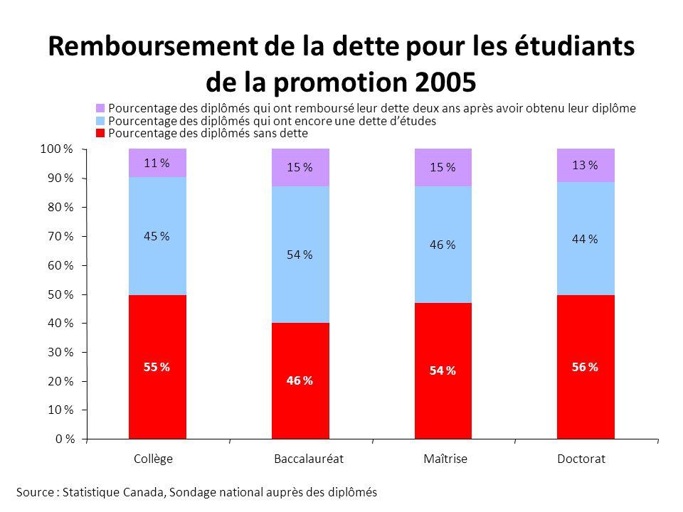 Remboursement de la dette pour les étudiants de la promotion 2005 Source : Statistique Canada, Sondage national auprès des diplômés 46 % 54 % 56 % 45 % 54 % 46 % 44 % 11 % 15 % 13 % 55 % 0 % 10 % 20 % 30 % 40 % 50 % 60 % 70 % 80 % 90 % 100 % CollègeBaccalauréatMaîtriseDoctorat Pourcentage des diplômés qui ont remboursé leur dette deux ans après avoir obtenu leur diplôme Pourcentage des diplômés qui ont encore une dette détudes Pourcentage des diplômés sans dette