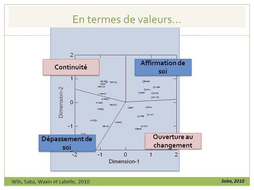 Affirmation de soi Continuité Dépassement de soi Ouverture au changement En termes de valeurs… Wils, Saba, Waxin et Labelle, 2010 Saba, 2010