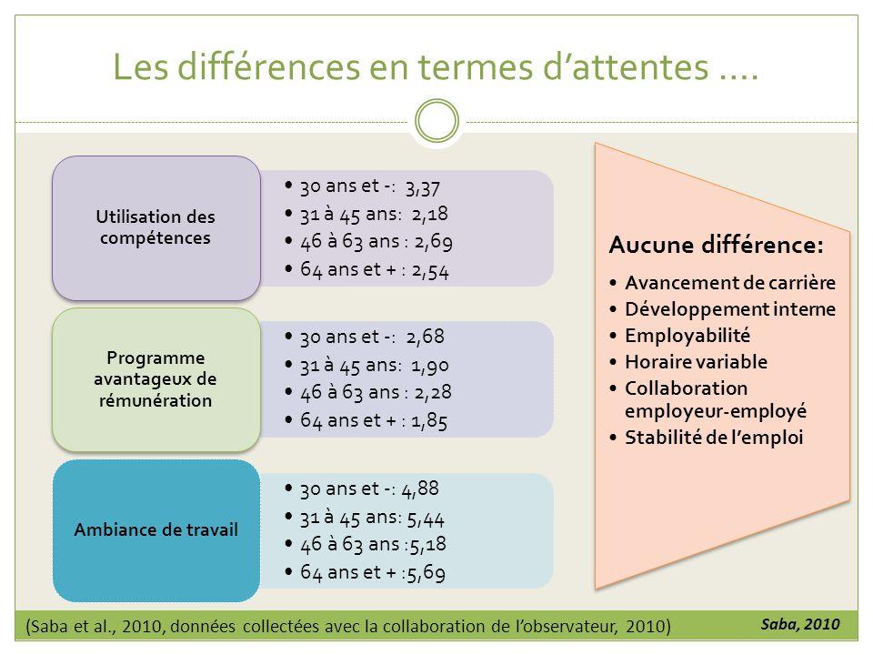 Les différences en termes dattentes ….