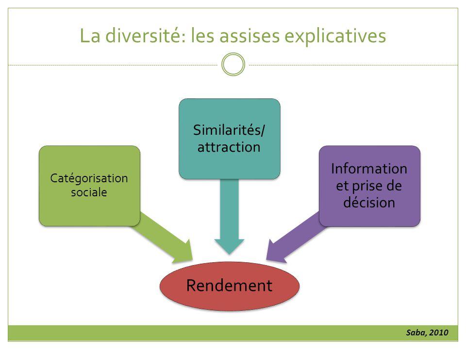 La diversité: les assises explicatives Rendement Catégorisation sociale Similarités/ attraction Information et prise de décision Saba, 2010