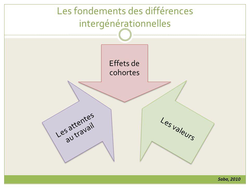 Les fondements des différences intergénérationnelles Effets de cohortes Les valeurs Les attentes au travail Saba, 2010