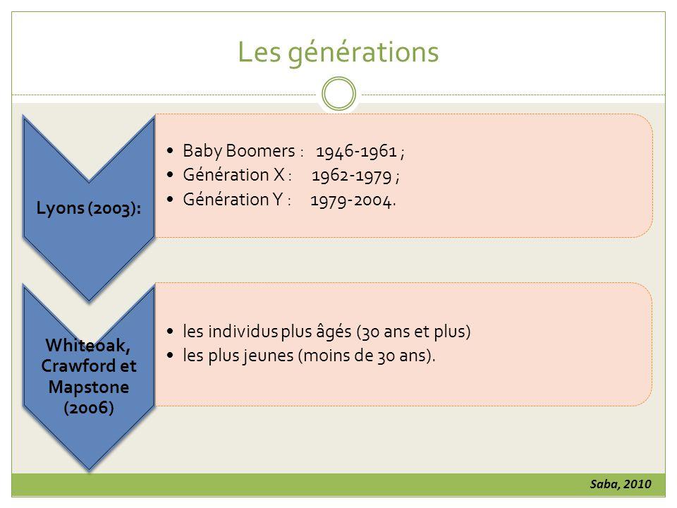 Les générations Lyons (2003): Baby Boomers : 1946-1961 ; Génération X : 1962-1979 ; Génération Y : 1979-2004.