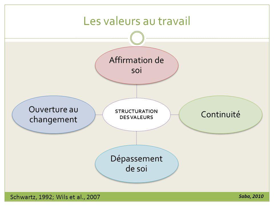 Les valeurs au travail STRUCTURATION DES VALEURS Affirmation de soi Continuité Dépassement de soi Ouverture au changement Schwartz, 1992; Wils et al., 2007 Saba, 2010