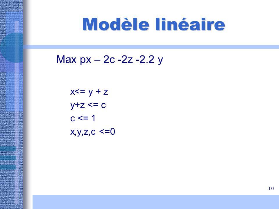 10 Modèle linéaire Max px – 2c -2z -2.2 y x<= y + z y+z <= c c <= 1 x,y,z,c <=0
