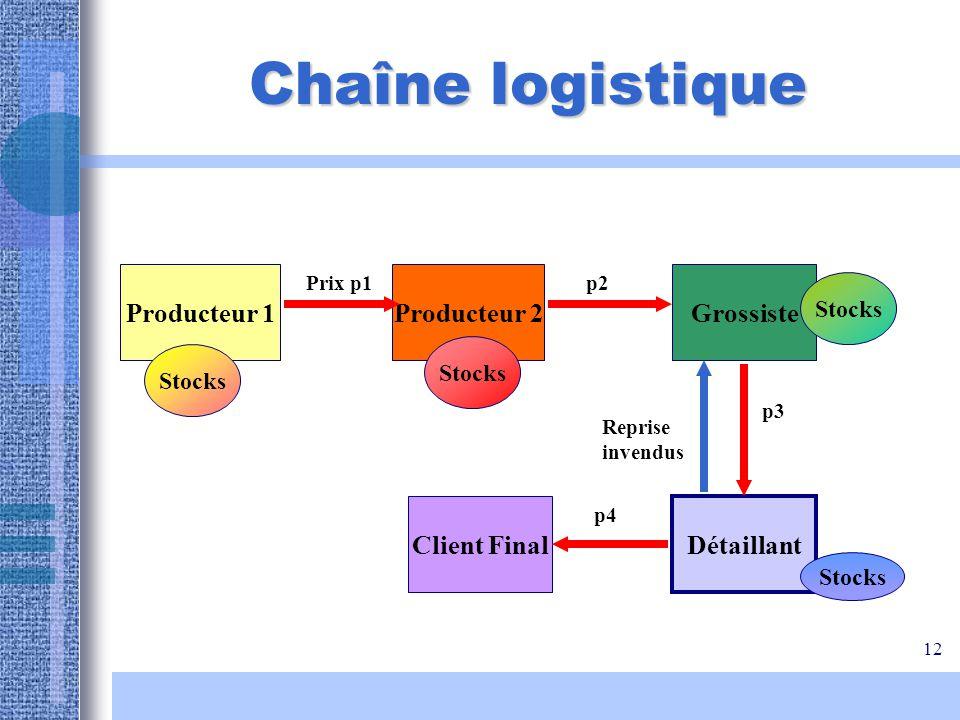 12 Chaîne logistique Producteur 1Producteur 2Grossiste Détaillant Client Final Prix p1p2 p3 p4 Stocks Reprise invendus