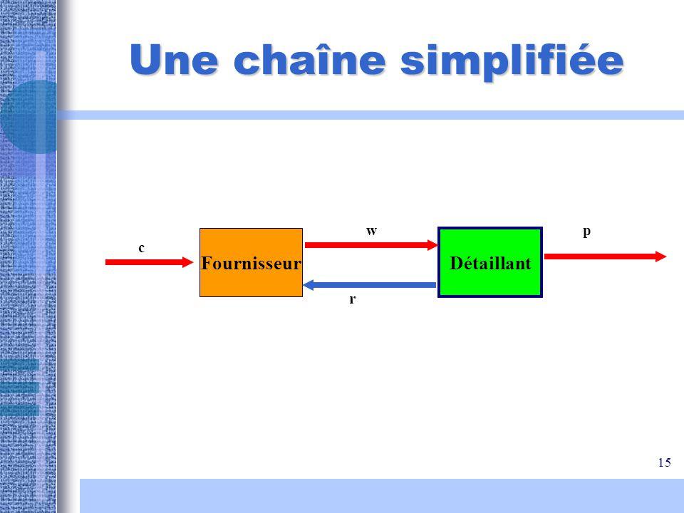 15 Une chaîne simplifiée Fournisseur Détaillant w r c p