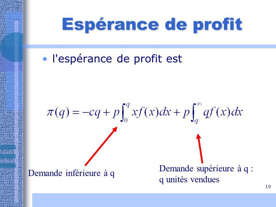 19 Espérance de profit l'espérance de profit est Demande inférieure à q Demande supérieure à q : q unités vendues