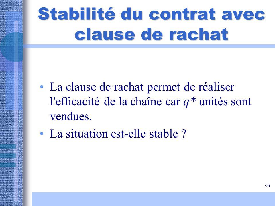30 Stabilité du contrat avec clause de rachat La clause de rachat permet de réaliser l'efficacité de la chaîne car q* unités sont vendues. La situatio
