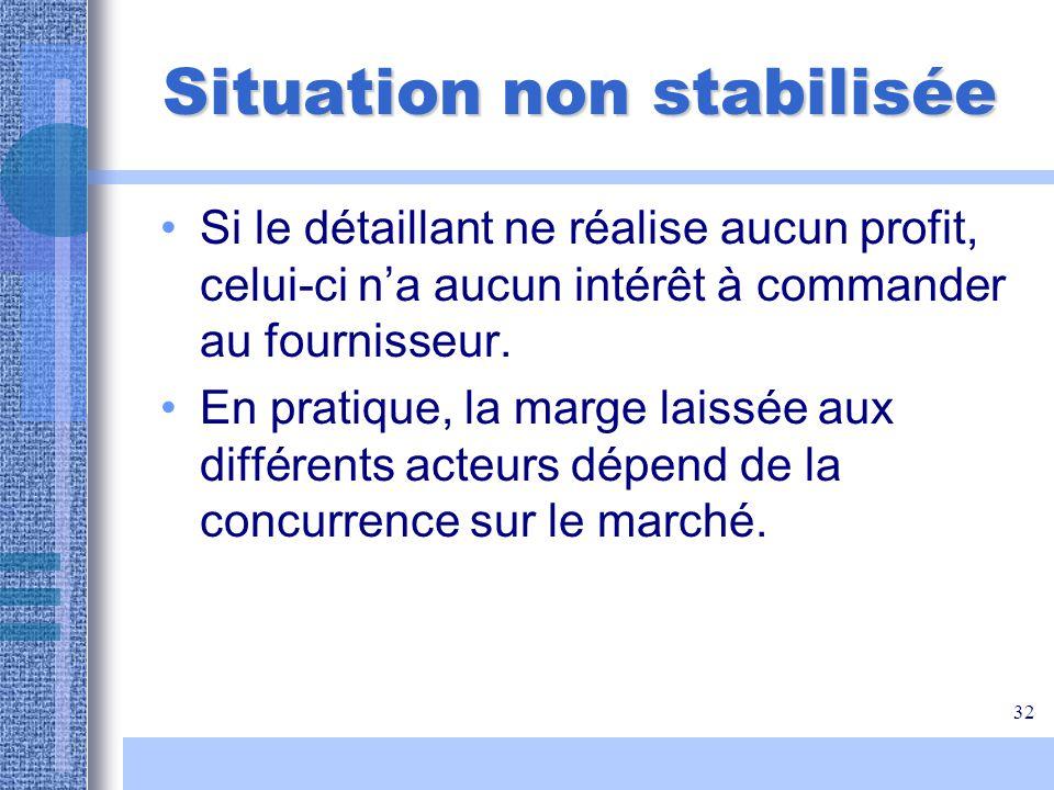 32 Situation non stabilisée Si le détaillant ne réalise aucun profit, celui-ci na aucun intérêt à commander au fournisseur. En pratique, la marge lais
