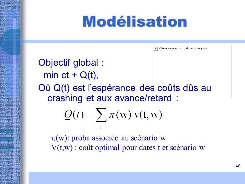 40 Modélisation Objectif global : min ct + Q(t), Où Q(t) est lespérance des coûts dûs au crashing et aux avance/retard : (w): proba associée au scénar