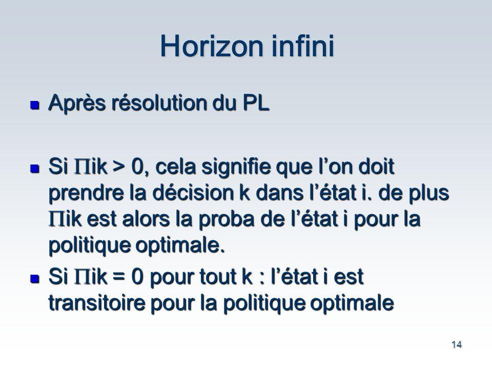 14 Horizon infini Après résolution du PL Après résolution du PL Si ik > 0, cela signifie que lon doit prendre la décision k dans létat i.