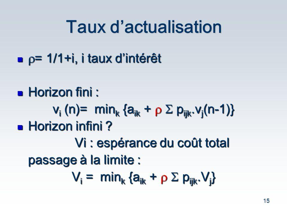 15 Taux dactualisation = 1/1+i, i taux dintérêt = 1/1+i, i taux dintérêt Horizon fini : Horizon fini : v i (n)= min k {a ik + p ijk.v j (n-1)} Horizon infini .