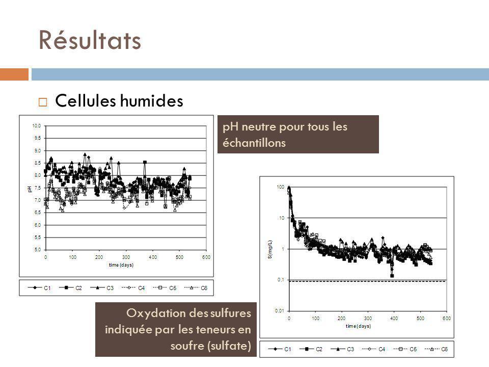 Résultats Cellules humides pH neutre pour tous les échantillons Oxydation des sulfures indiquée par les teneurs en soufre (sulfate)