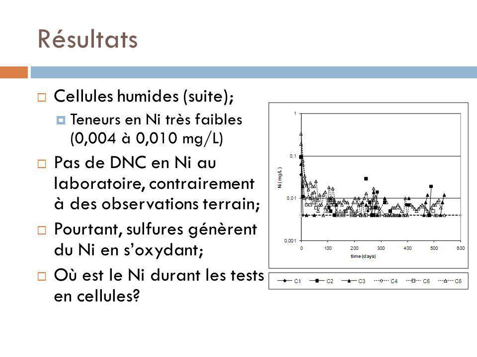 Résultats Cellules humides (suite); Teneurs en Ni très faibles (0,004 à 0,010 mg/L) Pas de DNC en Ni au laboratoire, contrairement à des observations terrain; Pourtant, sulfures génèrent du Ni en soxydant; Où est le Ni durant les tests en cellules?
