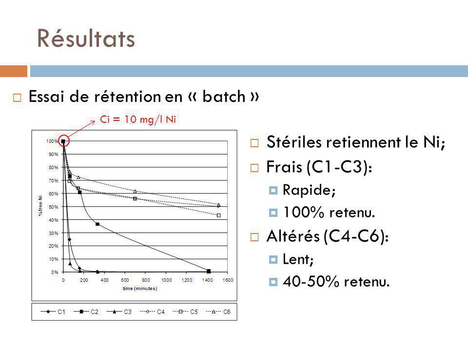 Résultats Stériles retiennent le Ni; Frais (C1-C3): Rapide; 100% retenu.
