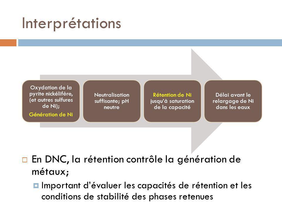 Interprétations En DNC, la rétention contrôle la génération de métaux; Important dévaluer les capacités de rétention et les conditions de stabilité des phases retenues Oxydation de la pyrite nickélifère, (et autres sulfures de Ni); Génération de Ni Neutralisation suffisante; pH neutre Rétention de Ni jusquà saturation de la capacité Délai avant le relargage de Ni dans les eaux
