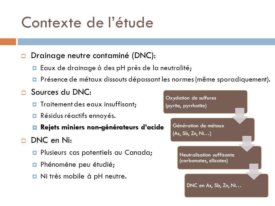 Contexte de létude Drainage neutre contaminé (DNC): Eaux de drainage à des pH près de la neutralité; Présence de métaux dissouts dépassant les normes (même sporadiquement).