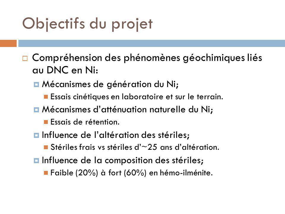 Objectifs du projet Compréhension des phénomènes géochimiques liés au DNC en Ni: Mécanismes de génération du Ni; Essais cinétiques en laboratoire et sur le terrain.