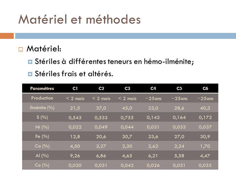 Matériel et méthodes Matériel: Stériles à différentes teneurs en hémo-ilménite; Stériles frais et altérés.