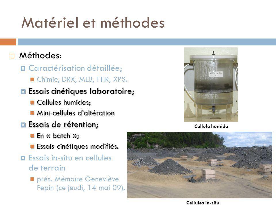 Matériel et méthodes Méthodes: Caractérisation détaillée; Chimie, DRX, MEB, FTIR, XPS.