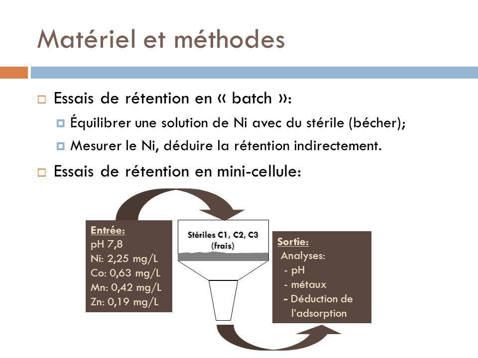 Matériel et méthodes Essais de rétention en « batch »: Équilibrer une solution de Ni avec du stérile (bécher); Mesurer le Ni, déduire la rétention indirectement.