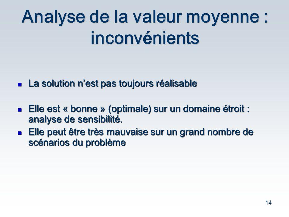 14 Analyse de la valeur moyenne : inconv é nients La solution n est pas toujours r é alisable La solution n est pas toujours r é alisable Elle est « b