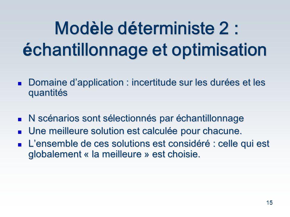 15 Mod è le d é terministe 2 : é chantillonnage et optimisation Domaine d application : incertitude sur les dur é es et les quantit é s Domaine d appl