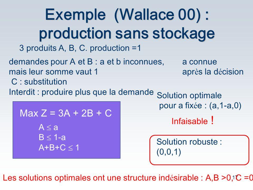 17 Exemple (Wallace 00) : production sans stockage 3 produits A, B, C. production =1 demandes pour A et B : a et b inconnues, mais leur somme vaut 1 C