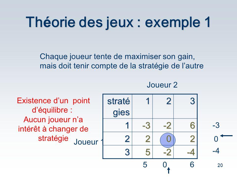20 Th é orie des jeux : exemple 1 321 strat é gies 6-2-31 2022 -4-253 Joueur 1 Joueur 2 -3 0 -4 50 6 Chaque joueur tente de maximiser son gain, mais d