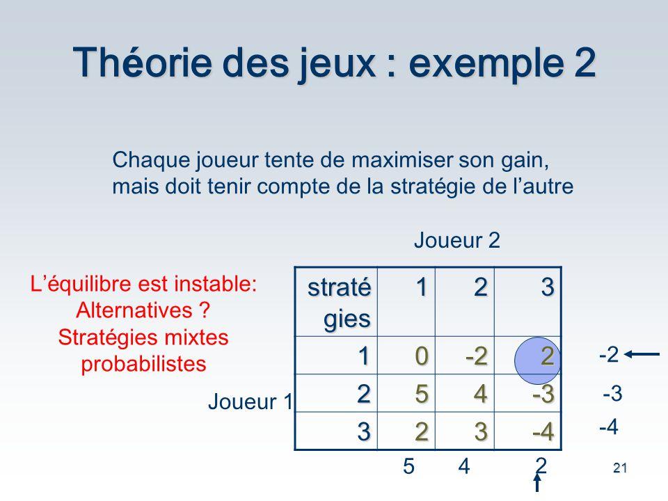 21 Th é orie des jeux : exemple 2 321 strat é gies 2-201 -3452 -4323 Joueur 1 Joueur 2 -2 -3 -4 54 2 Chaque joueur tente de maximiser son gain, mais d