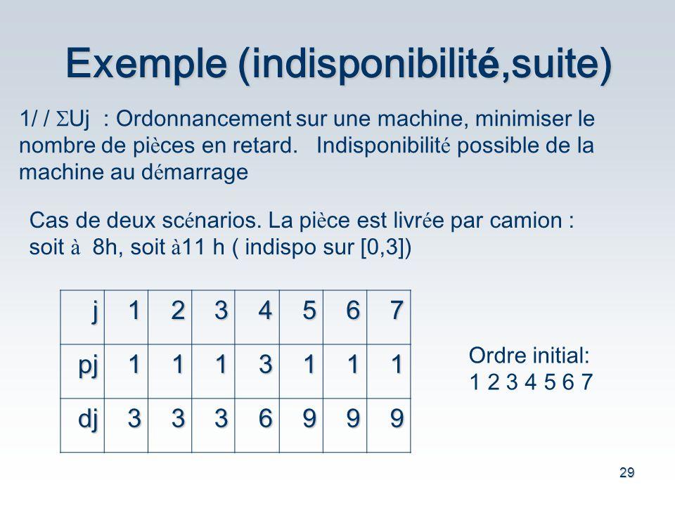 29 Exemple (indisponibilit é,suite) 1/ / Uj : Ordonnancement sur une machine, minimiser le nombre de pi è ces en retard. Indisponibilit é possible de
