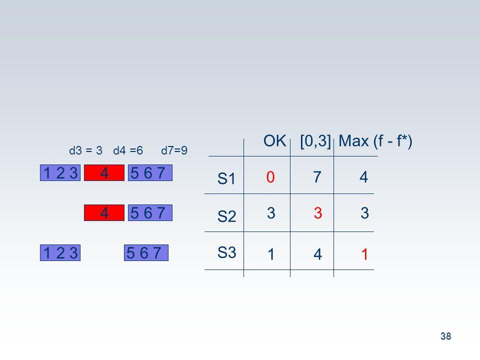 38 1 2 345 6 7 d3 = 3d4 =6d7=9 4 1 2 35 6 7 S1 S2 S3 OK[0,3]Max (f - f*) 074 333 141