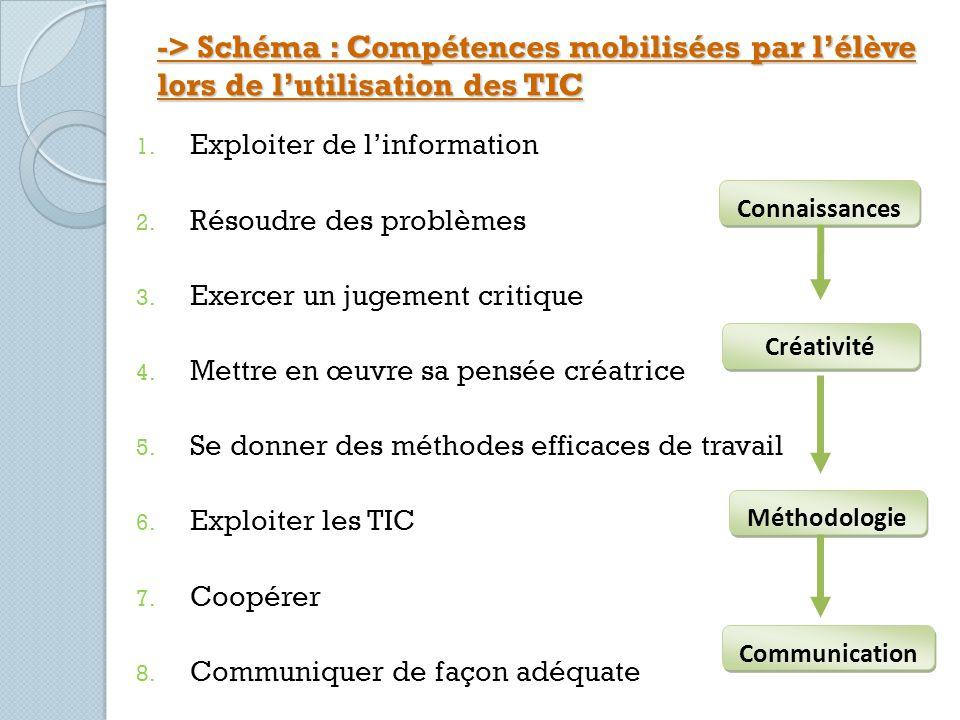 -> Schéma : Compétences mobilisées par lélève lors de lutilisation des TIC 1. Exploiter de linformation 2. Résoudre des problèmes 3. Exercer un jugeme