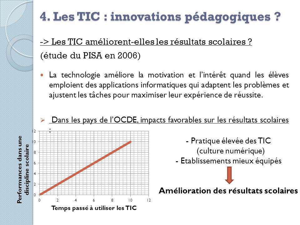 4. Les TIC : innovations pédagogiques ? -> Les TIC améliorent-elles les résultats scolaires ? (étude du PISA en 2006) La technologie améliore la motiv