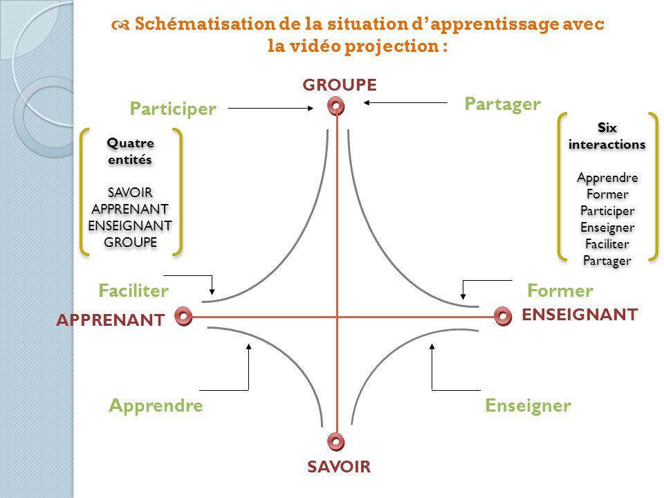 Six interactions Apprendre Former Participer Enseigner Faciliter Partager Six interactions Apprendre Former Participer Enseigner Faciliter Partager Qu