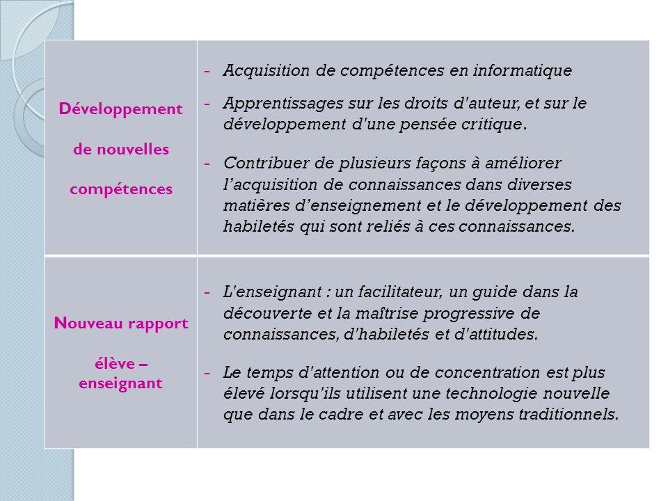Développement de nouvelles compétences -Acquisition de compétences en informatique -Apprentissages sur les droits d'auteur, et sur le développement d'