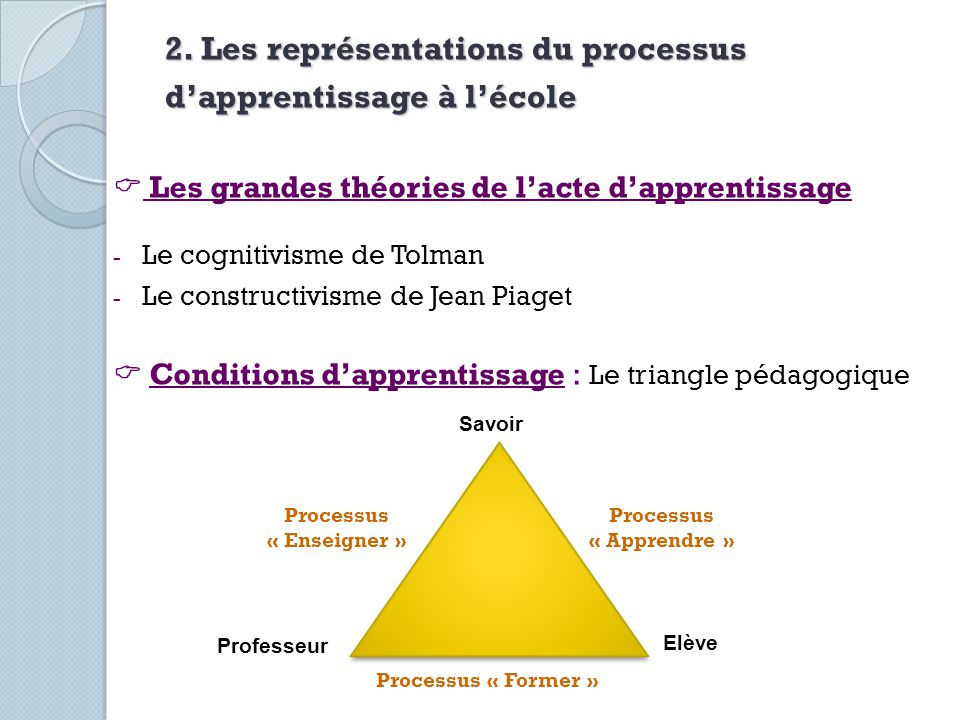 2. Les représentations du processus dapprentissage à lécole Les grandes théories de lacte dapprentissage - Le cognitivisme de Tolman - Le constructivi