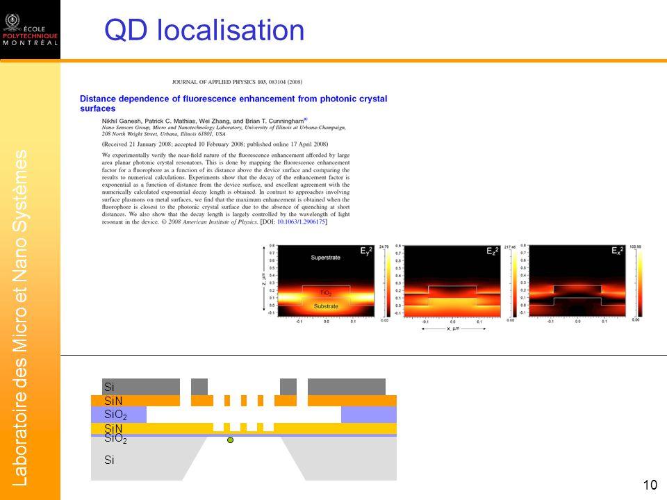 Laboratoire des Micro et Nano Systèmes 10 QD localisation SiN SiO 2 Si SiN SiO 2