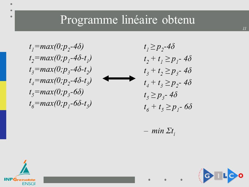 11 Programme linéaire obtenu t 1 =max(0;p 2 -4δ) t 2 =max(0;p 1 -4δ-t 1 ) t 3 =max(0;p 3 -4δ-t 2 ) t 4 =max(0;p 2 -4δ-t 3 ) t 5 =max(0;p 3 -6δ) t 6 =m