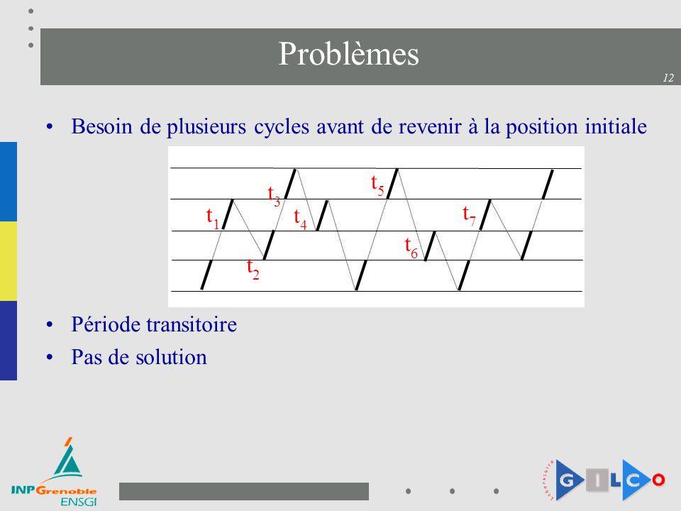 12 Problèmes Besoin de plusieurs cycles avant de revenir à la position initiale Période transitoire Pas de solution t1t1 t2t2 t3t3 t7t7 t4t4 t5t5 t6t6