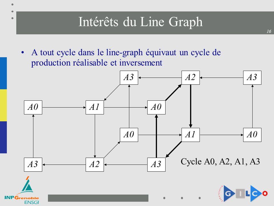 16 Intérêts du Line Graph A tout cycle dans le line-graph équivaut un cycle de production réalisable et inversement A3 A0 A2 A0 A1 A0 A3 A2 A1 Cycle A