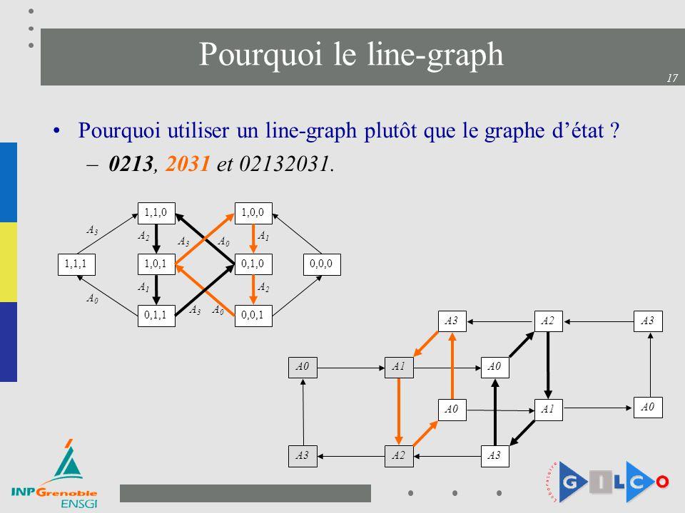 17 Pourquoi le line-graph Pourquoi utiliser un line-graph plutôt que le graphe détat ? –0213, 2031 et 02132031. A0A1 A0 A3 A2 A1 A2A3 A0 0,1,0 1,1,1 1