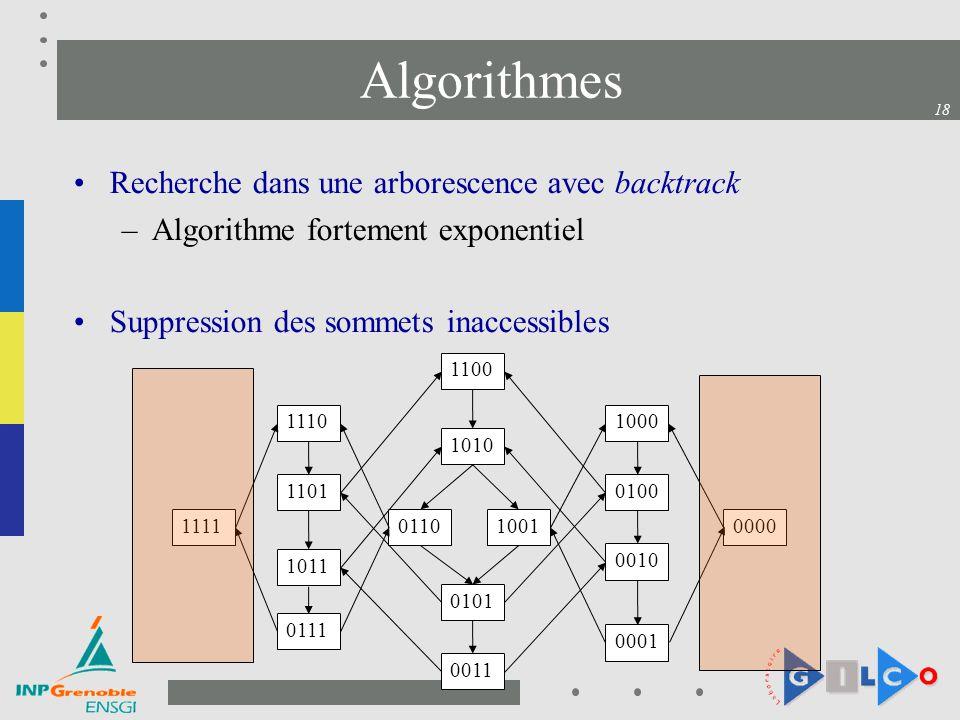 18 Algorithmes Recherche dans une arborescence avec backtrack –Algorithme fortement exponentiel Suppression des sommets inaccessibles 1001 1000 0101 1