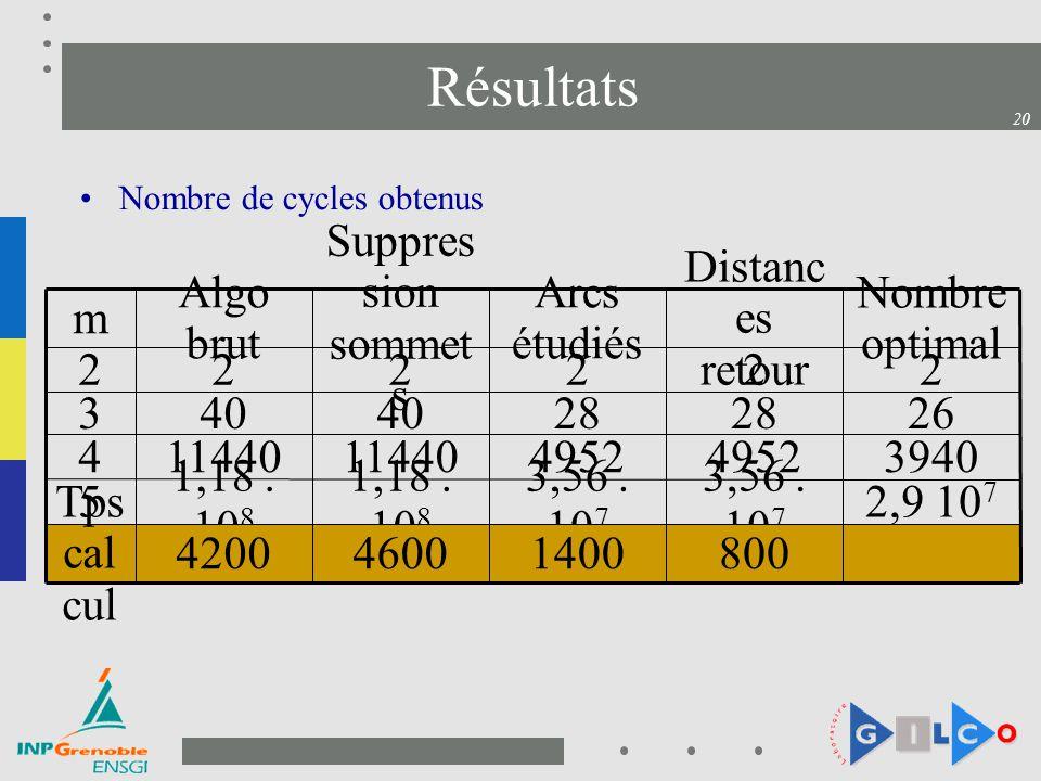 20 Résultats Nombre de cycles obtenus 2,9 10 7 3,56. 10 7 1,18. 10 8 5 1400 4952 28 2 Arcs étudiés 80046004200 Tps cal cul 3940495211440 4 262840 3 22