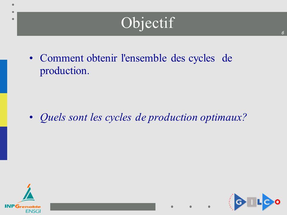 6 Objectif Comment obtenir l'ensemble des cycles de production. Quels sont les cycles de production optimaux?