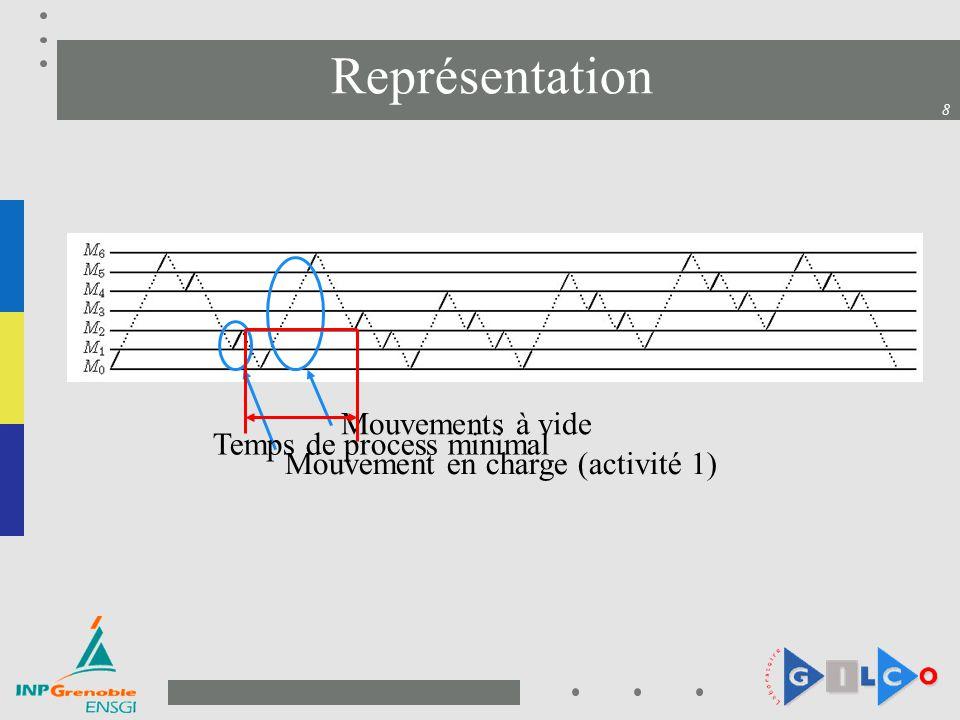 8 Représentation Mouvement en charge (activité 1) Mouvements à vide Temps de process minimal